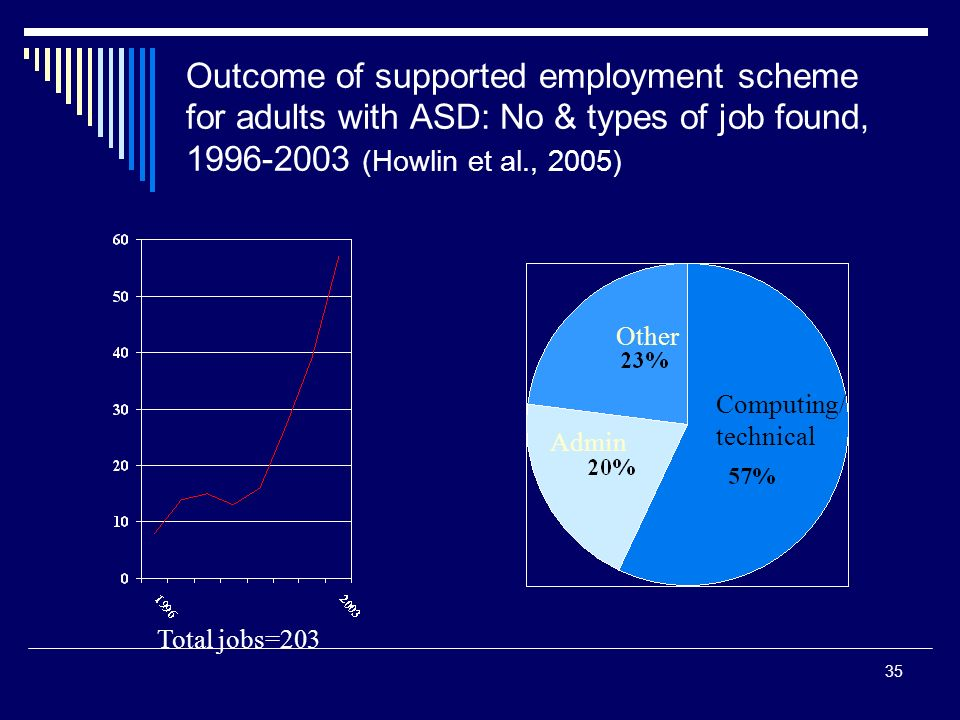 35 Outcome of supported employment scheme for adults with ASD: No & types of job found, 1996-2003 (Howlin et al., 2005) Computing/ technical Other Adm
