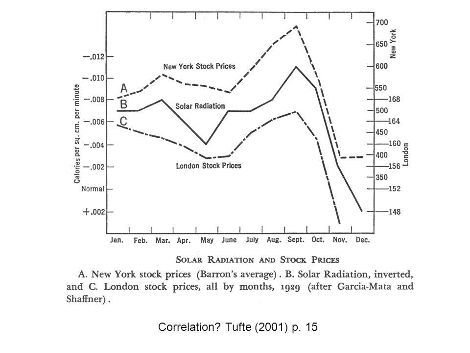 Correlation Tufte (2001) p. 15