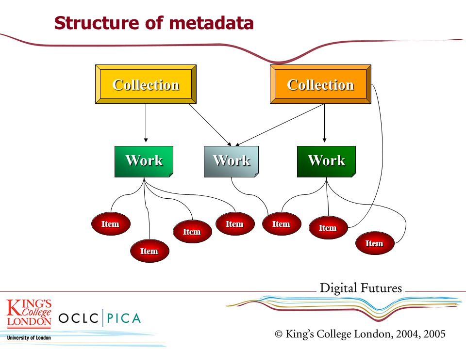 Structure of metadata CollectionCollection WorkWorkWork Item Item Item Item Item Item Item