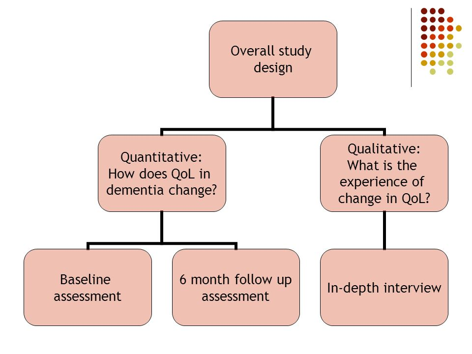 Overall study design Quantitative: How does QoL in dementia change.