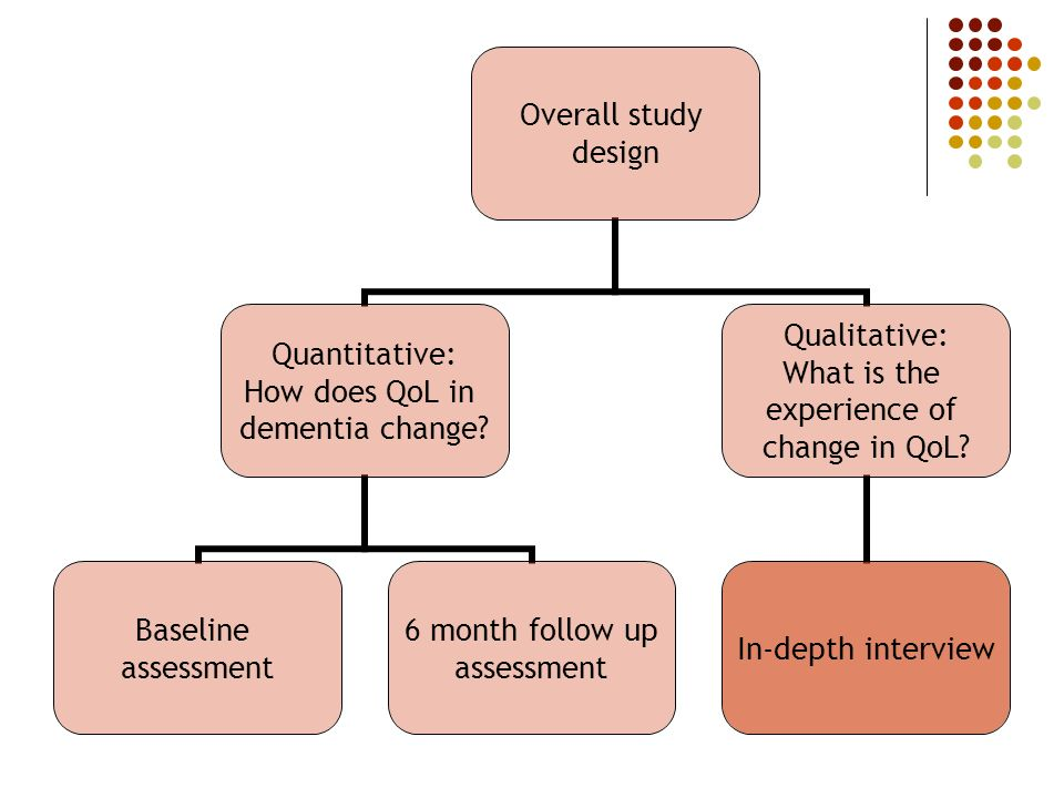 Overall study design Quantitative: How does QoL in dementia change? Baseline assessment 6 month follow up assessment Qualitative: What is the experien