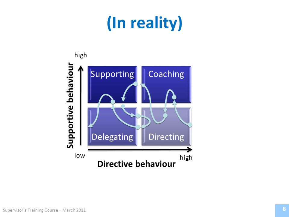(In reality) 8 SupportingCoaching DelegatingDirecting Directive behaviour Supportive behaviour low high Supervisor s Training Course – March 2011