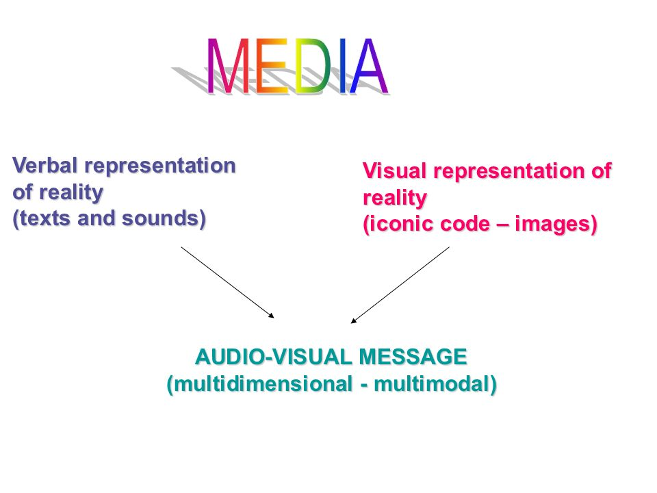 Visual representation of reality (iconic code – images) Verbal representation of reality (texts and sounds) AUDIO-VISUAL MESSAGE (multidimensional - m