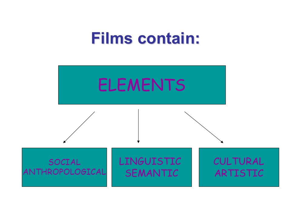 Films contain: ELEMENTS SOCIAL ANTHROPOLOGICAL LINGUISTIC SEMANTIC CULTURAL ARTISTIC