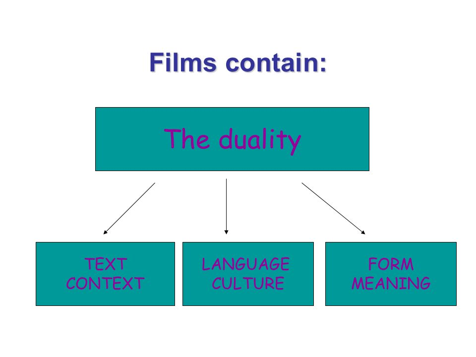 Films contain: The duality TEXT CONTEXT LANGUAGE CULTURE FORM MEANING