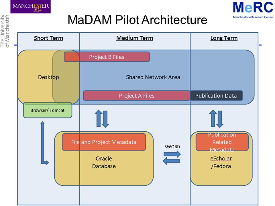 Developing Data Management Expertise in Research – PEKin WS, Kings College London, 21 October 2010 MaDAM Pilot Architecture
