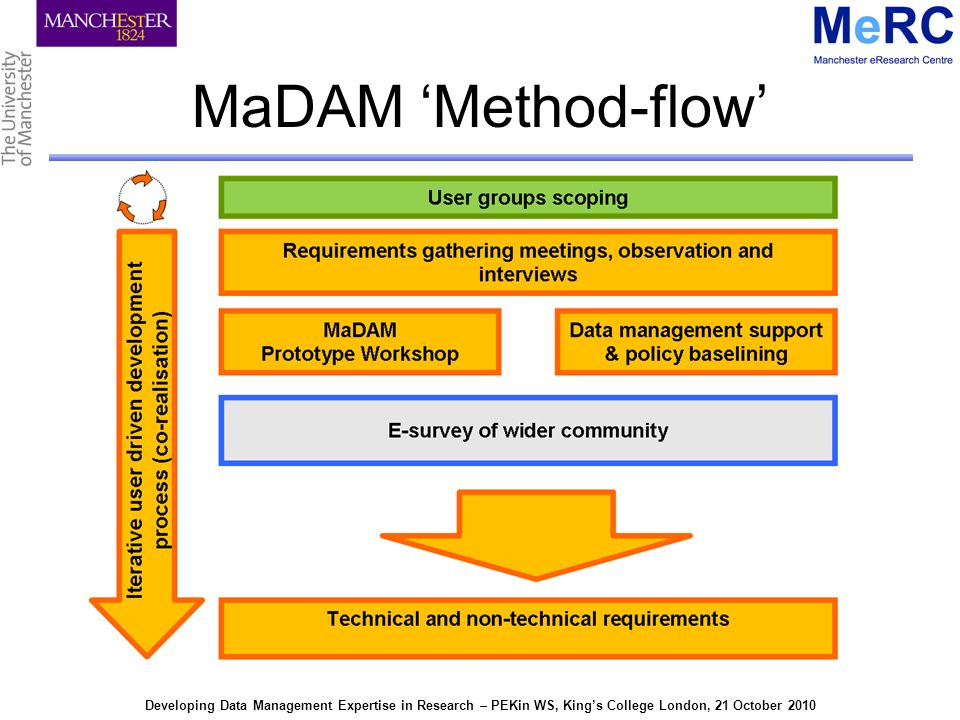 Developing Data Management Expertise in Research – PEKin WS, Kings College London, 21 October 2010 MaDAM Method-flow