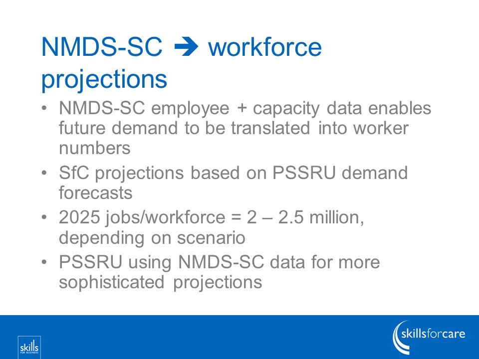 www.skillsforcare.org.uk/research