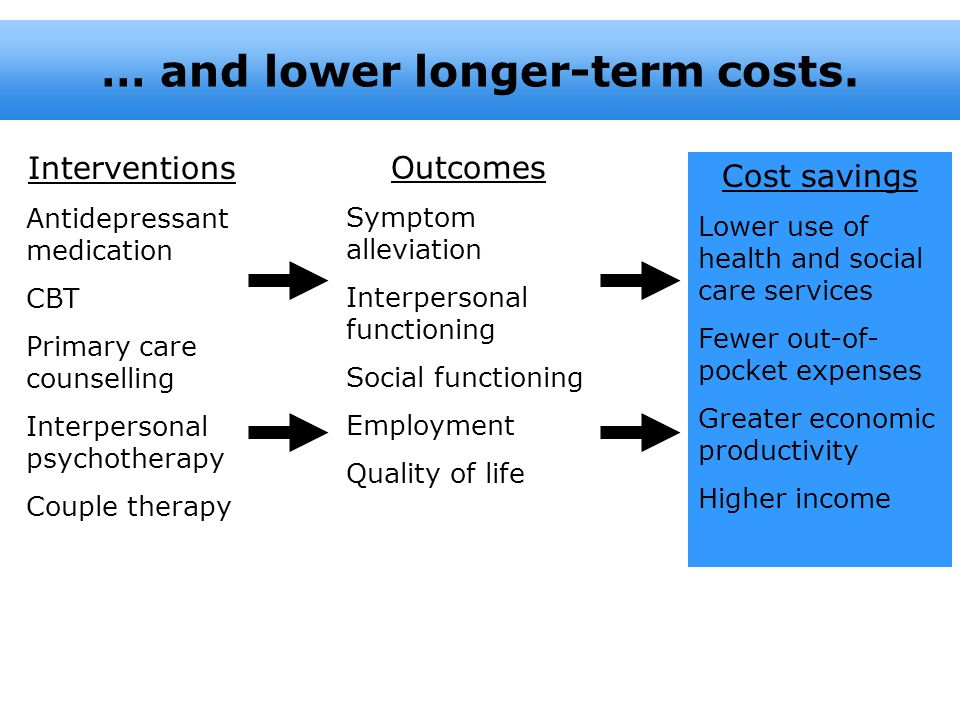 Interventions Antidepressant medication CBT Primary care counselling Interpersonal psychotherapy Couple therapy Cost savings Lower use of health and s