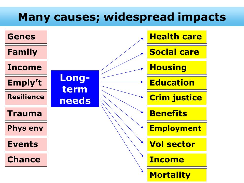 Many causes; widespread impacts Health care Social care Housing Education Crim justice Benefits Employment Vol sector Income Mortality Genes Family In