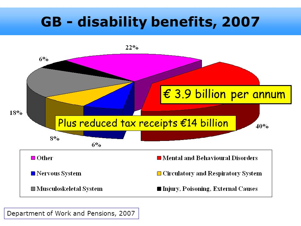 GB - disability benefits, 2007 Department of Work and Pensions, 2007 3.9 billion per annum Plus reduced tax receipts 14 billion