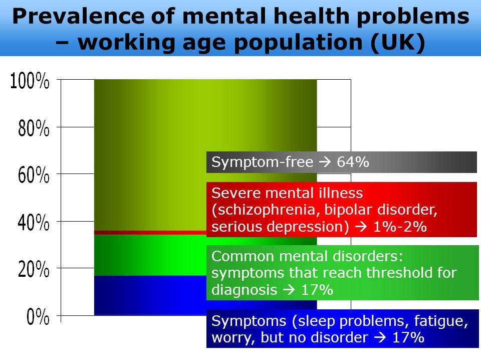 Prevalence of mental health problems – working age population (UK) Severe mental illness (schizophrenia, bipolar disorder, serious depression) 1%-2% S