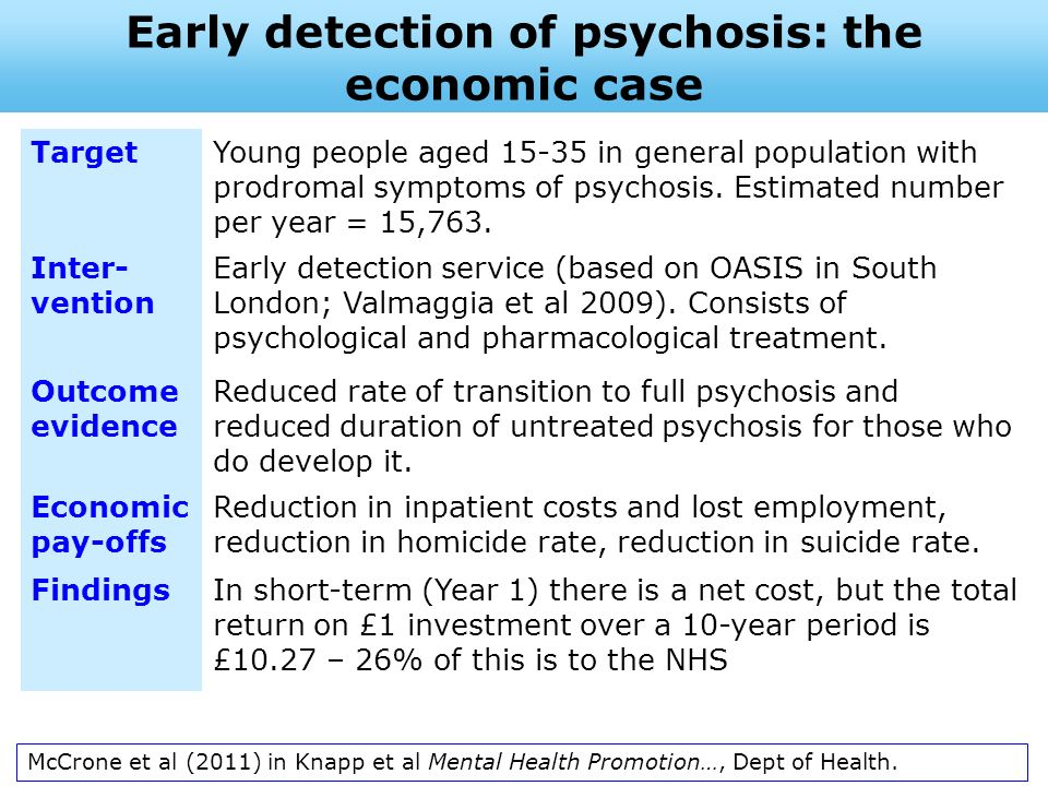 Early detection of psychosis: the economic case TargetYoung people aged 15-35 in general population with prodromal symptoms of psychosis. Estimated nu