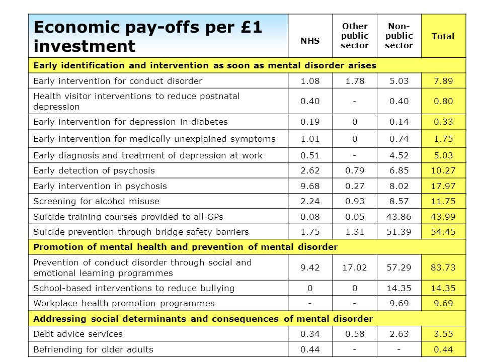 Economic pay-offs per £1 investment NHS Other public sector Non- public sector Total Early identification and intervention as soon as mental disorder
