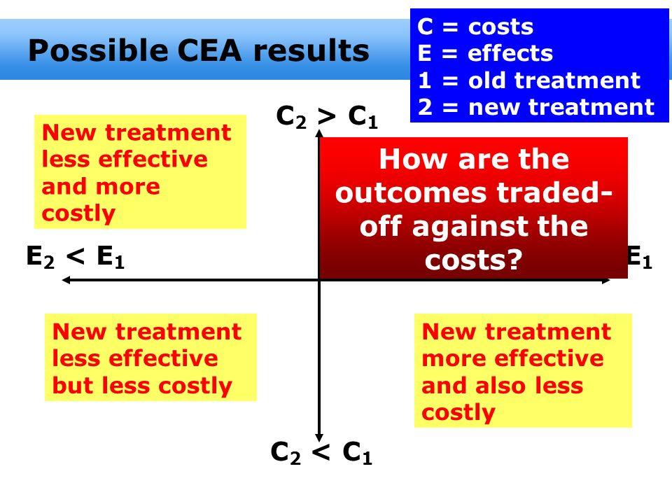 Possible CEA results C 2 > C 1 New treatment less effective and more costly C 2 < C 1 E 2 < E 1 E 2 > E 1 New treatment less effective but less costly