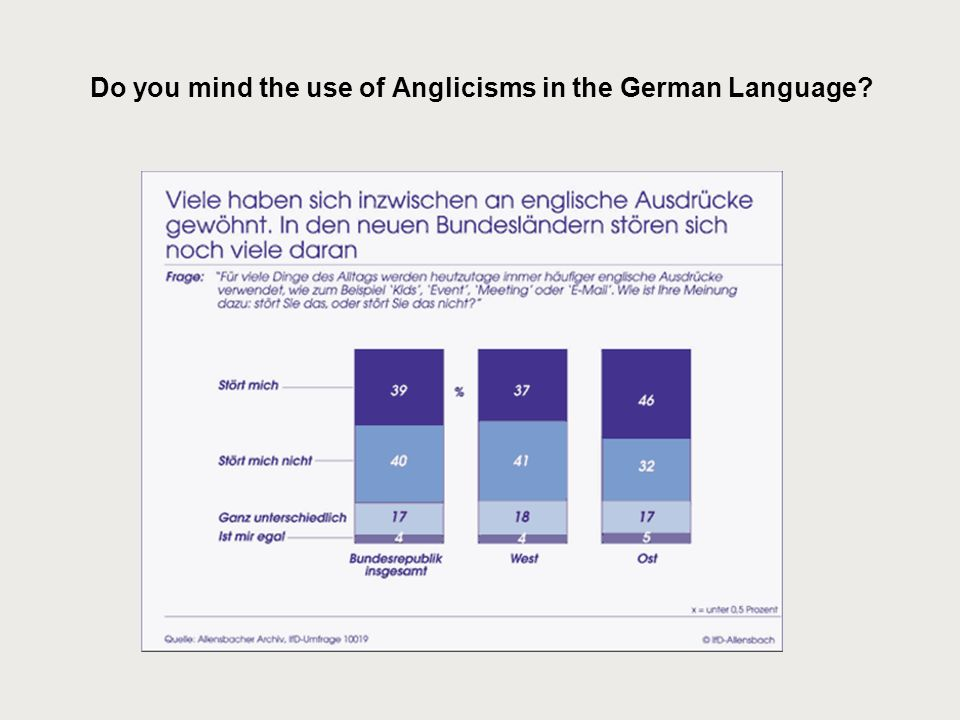 Do you mind the use of Anglicisms in the German Language