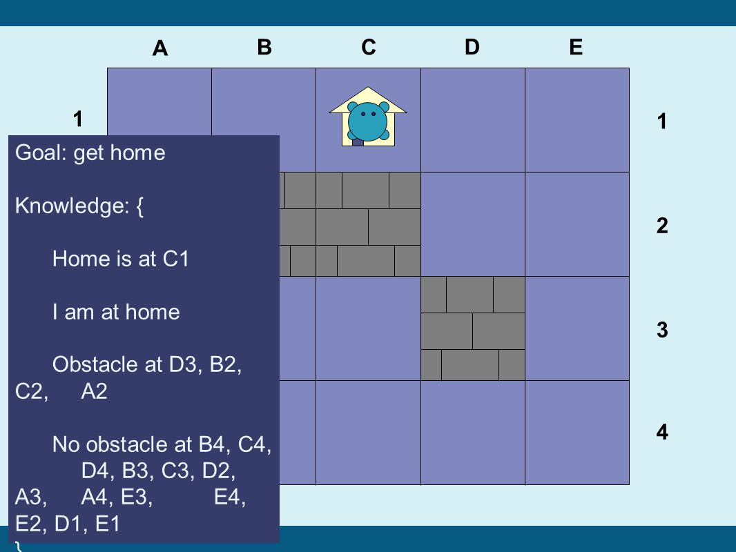 41 A BC D E 1 2 3 4 Goal: get home Knowledge: { Home is at C1 I am at home Obstacle at D3, B2, C2, A2 No obstacle at B4, C4, D4, B3, C3, D2, A3, A4, E3,E4, E2, D1, E1 } 1 2 3 4