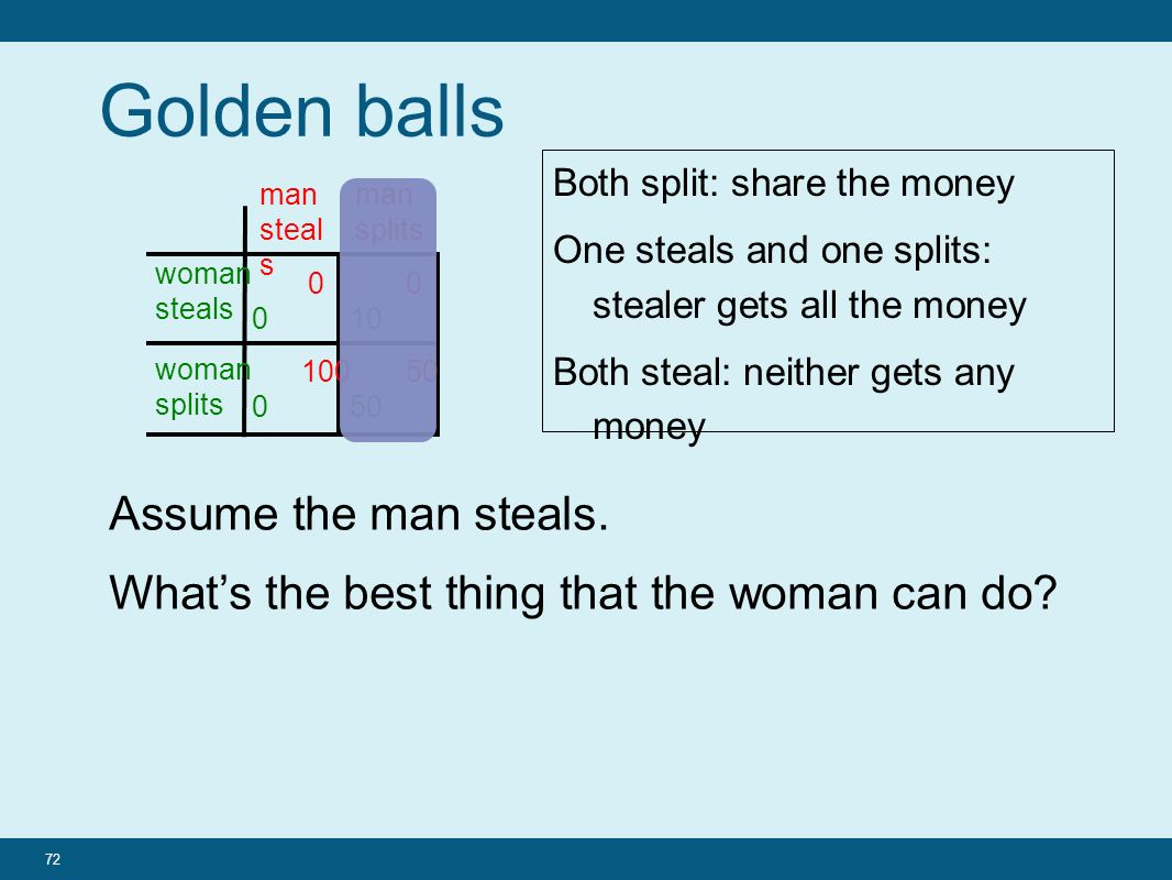 72 Golden balls woman steals man steal s 0 100 0 10 50 man splits woman splits Both split: share the money One steals and one splits: stealer gets all the money Both steal: neither gets any money Assume the man steals.