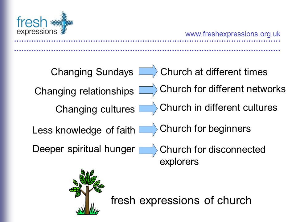 www.freshexpressions.org.uk Changing SundaysChurch at different times Changing relationships Church for different networks Changing cultures Church in different cultures Less knowledge of faith Church for beginners Deeper spiritual hunger Church for disconnected explorers fresh expressions of church