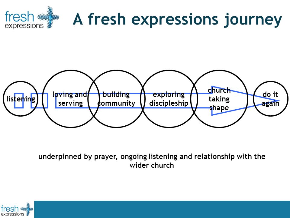 A fresh expressions journey loving and serving building community exploring discipleship church taking shape underpinned by prayer, ongoing listening and relationship with the wider church listening do it again