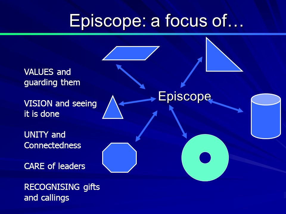 Episcope: a focus of… Episcope VALUES and guarding them VISION and seeing it is done UNITY and Connectedness CARE of leaders RECOGNISING gifts and callings