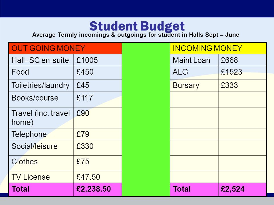 Student Budget OUT GOING MONEYINCOMING MONEY Hall–SC en-suite£1005Maint Loan£668 Food£450ALG£1523 Toiletries/laundry£45Bursary£333 Books/course£117 Travel (inc.