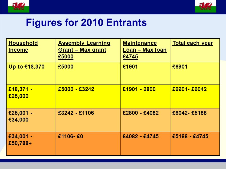 Figures for 2010 Entrants Household Income Assembly Learning Grant – Max grant £5000 Maintenance Loan – Max loan £4745 Total each year Up to £18,370£5000£1901£6901 £18,371 - £25,000 £5000 - £3242£1901 - 2800£6901- £6042 £25,001 - £34,000 £3242 - £1106£2800 - £4082£6042- £5188 £34,001 - £50,788+ £1106- £0£4082 - £4745£5188 - £4745
