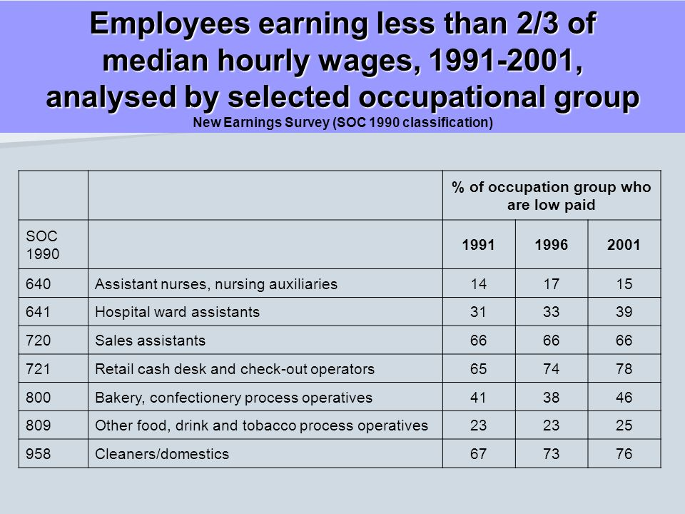 Employees earning less than 2/3 of median hourly wages, 1991-2001, analysed by selected occupational group New Earnings Survey (SOC 1990 classificatio