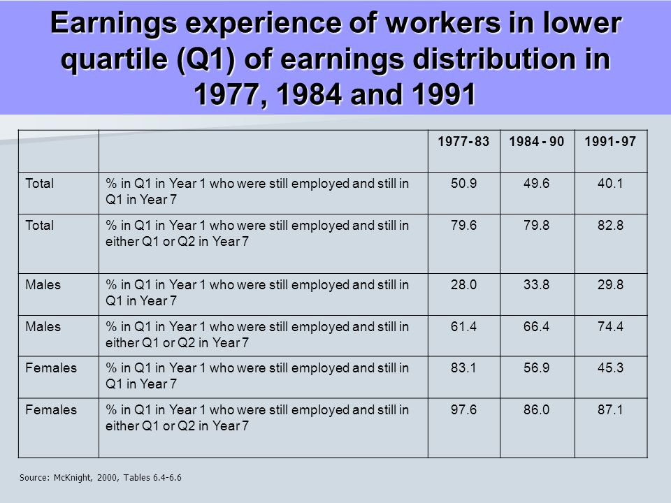 Earnings experience of workers in lower quartile (Q1) of earnings distribution in 1977, 1984 and Total% in Q1 in Year 1 who were still employed and still in Q1 in Year Total% in Q1 in Year 1 who were still employed and still in either Q1 or Q2 in Year Males% in Q1 in Year 1 who were still employed and still in Q1 in Year Males% in Q1 in Year 1 who were still employed and still in either Q1 or Q2 in Year Females% in Q1 in Year 1 who were still employed and still in Q1 in Year Females% in Q1 in Year 1 who were still employed and still in either Q1 or Q2 in Year Source: McKnight, 2000, Tables