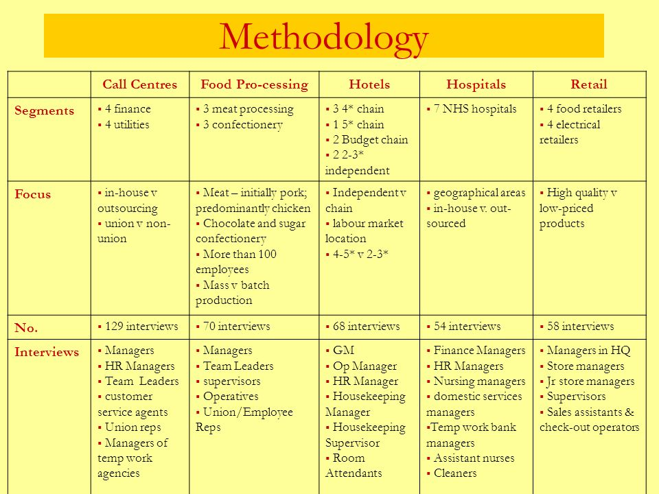 Methodology Call CentresFood Pro-cessingHotelsHospitalsRetail Segments 4 finance 4 utilities 3 meat processing 3 confectionery 3 4* chain 1 5* chain 2