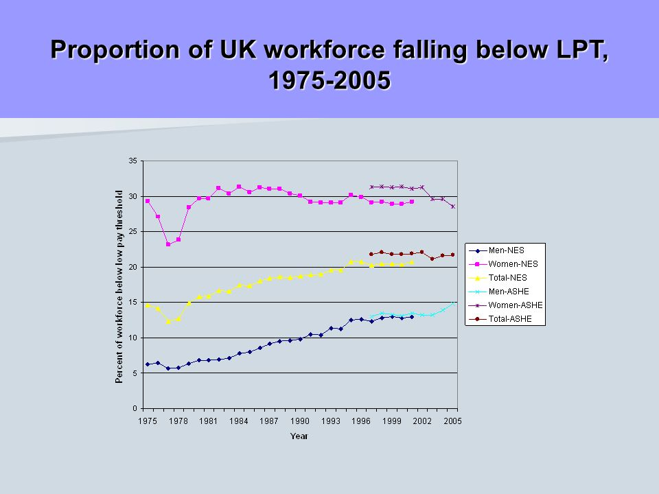 Proportion of UK workforce falling below LPT, 1975-2005