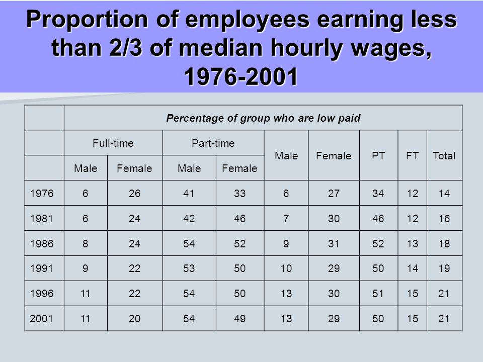 Proportion of employees earning less than 2/3 of median hourly wages, 1976-2001 Percentage of group who are low paid Full-timePart-time MaleFemalePTFT