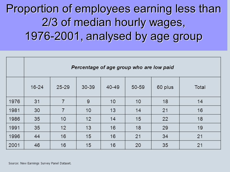 Proportion of employees earning less than 2/3 of median hourly wages, , analysed by age group Percentage of age group who are low paid plusTotal Source: New Earnings Survey Panel Dataset.