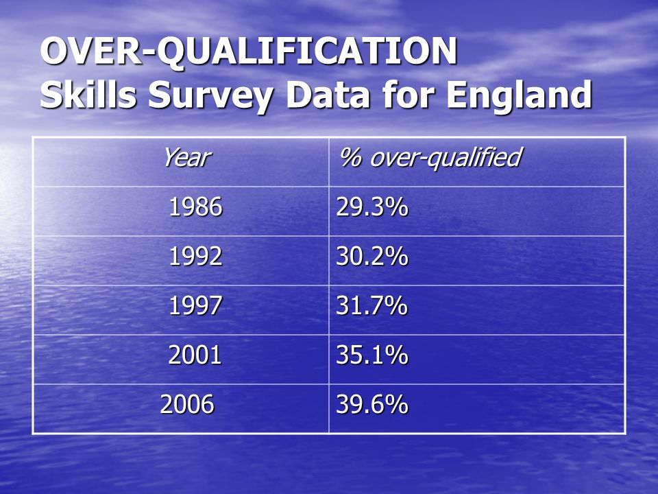 OVER-QUALIFICATION Skills Survey Data for England Year Year % over-qualified 1986 198629.3% 1992 199230.2% 1997 199731.7% 2001 200135.1% 2006 200639.6%