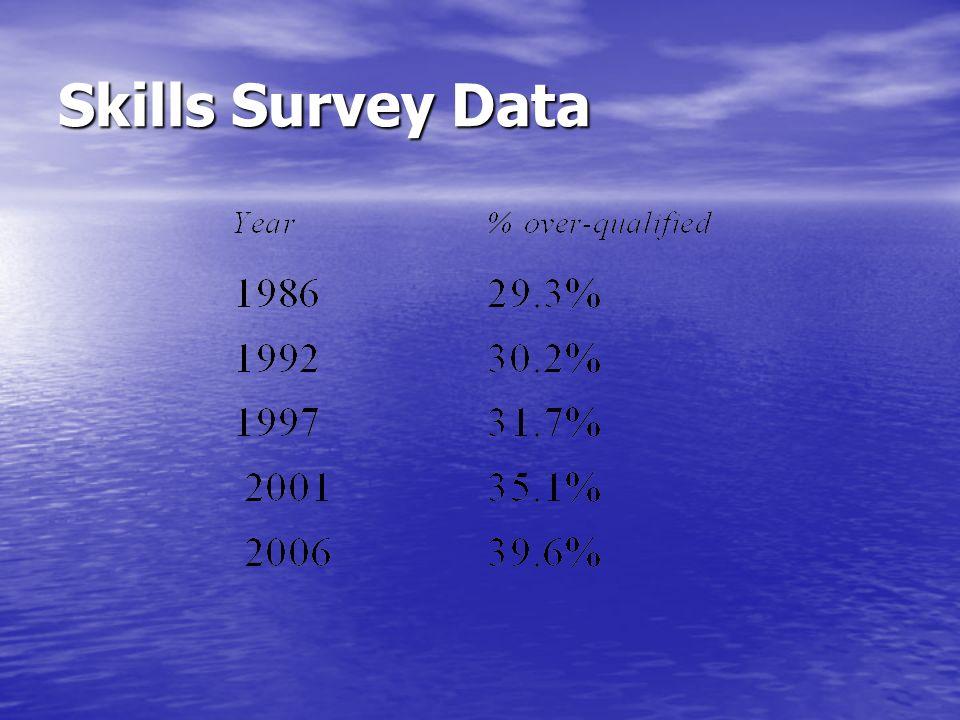 Skills Survey Data