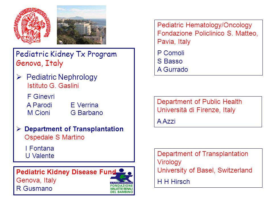 Pediatric Kidney Tx Program Genova, Italy Pediatric Nephrology Istituto G. Gaslini F Ginevri A ParodiE Verrina M Cioni G Barbano Department of Transpl