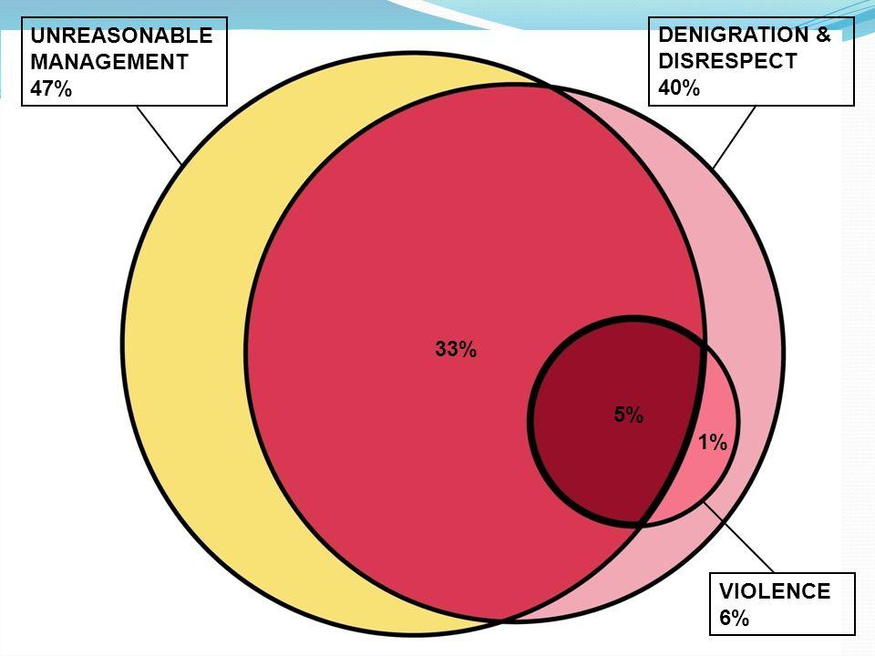 UNREASONABLE MANAGEMENT 47% DENIGRATION & DISRESPECT 40% VIOLENCE 6% 33% 5% 1%