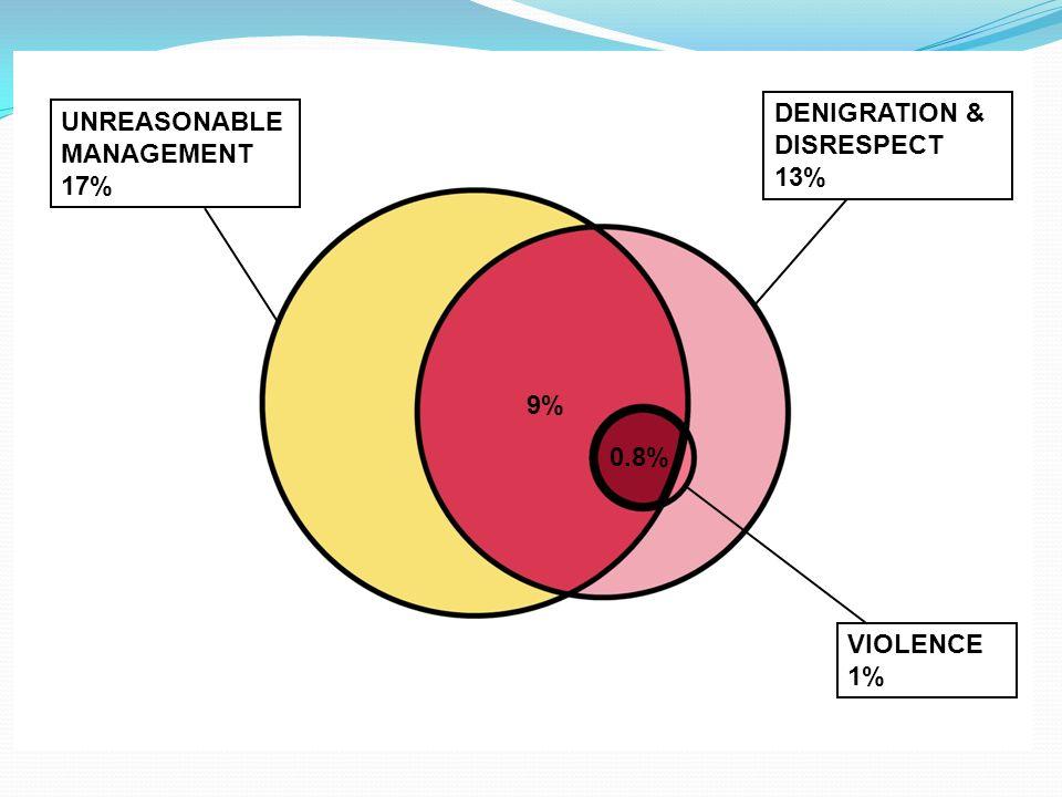 UNREASONABLE MANAGEMENT 17% DENIGRATION & DISRESPECT 13% VIOLENCE 1% 9% 0.8%