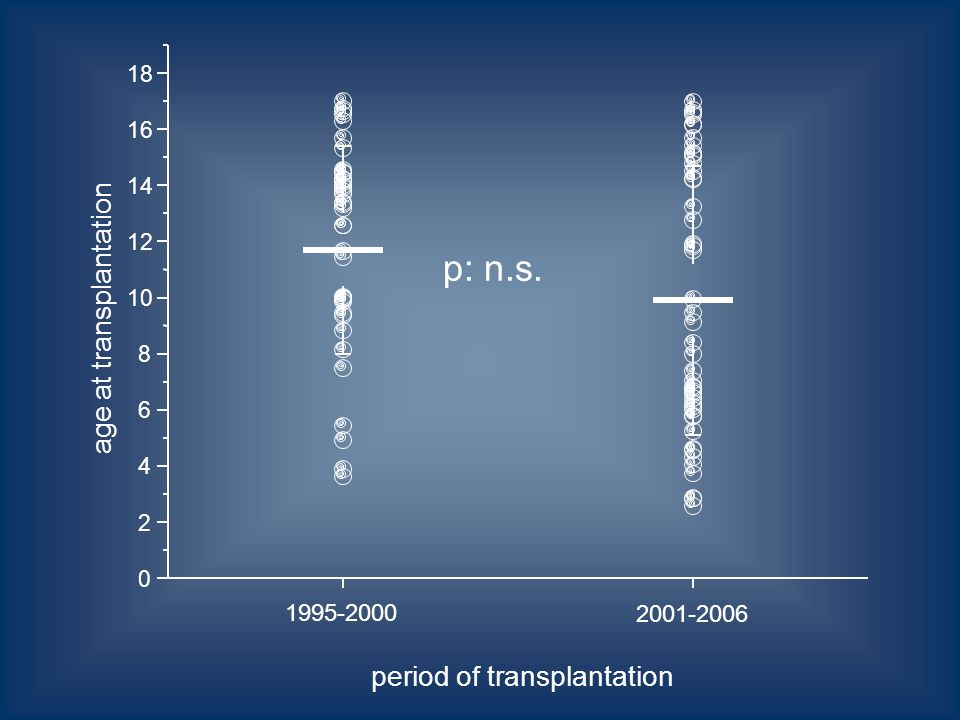 0 2 4 6 8 10 12 14 16 18 age at transplantation period of transplantation 1995-2000 2001-2006 p: n.s.