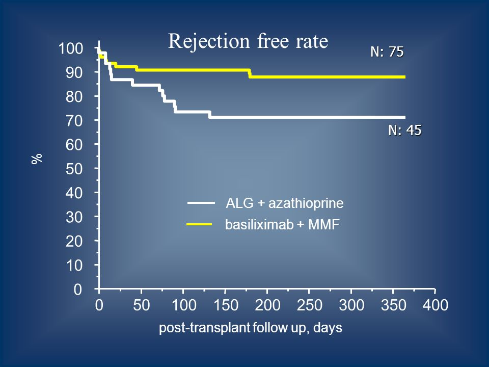050100150200250300350400 0 10 20 30 40 50 60 70 80 90 100 % post-transplant follow up, days ALG + azathioprine basiliximab + MMF Rejection free rate N: 75 N: 45