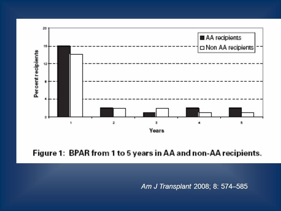 Am J Transplant 2008; 8: 574–585
