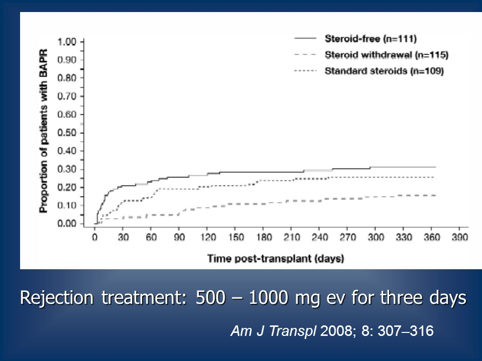 Am J Transpl 2008; 8: 307–316 Rejection treatment: 500 – 1000 mg ev for three days