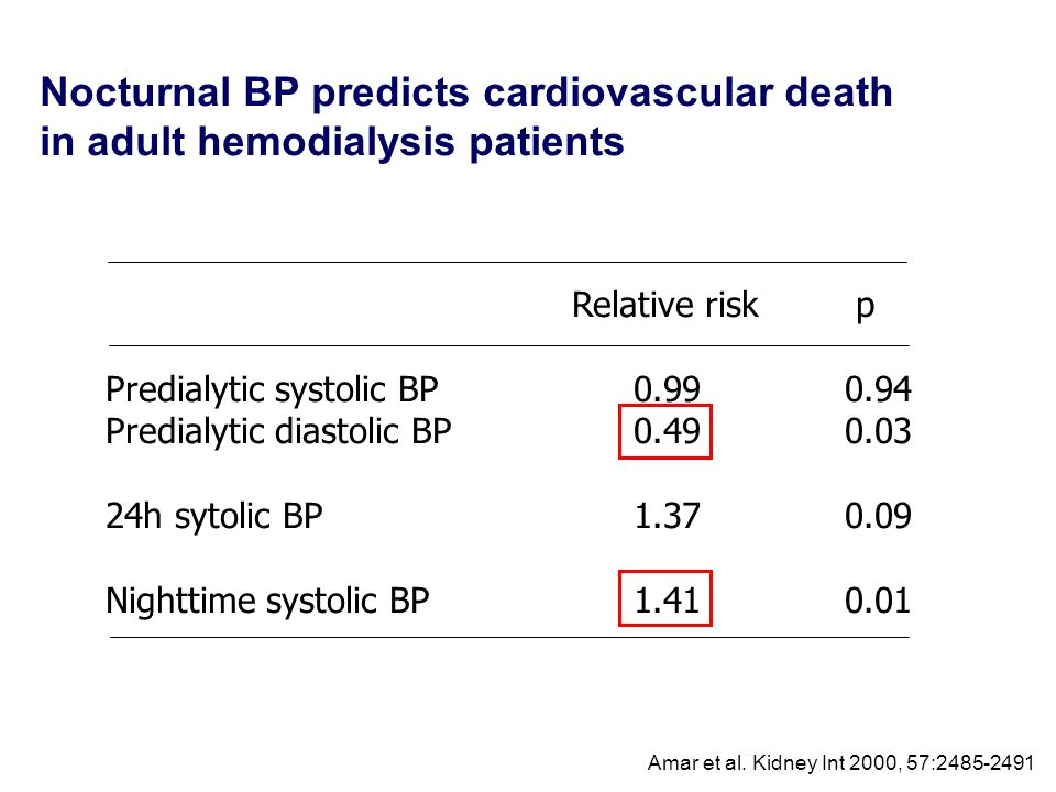 Nocturnal BP predicts cardiovascular death in adult hemodialysis patients Relative risk p Predialytic systolic BP0.990.94 Predialytic diastolic BP0.49