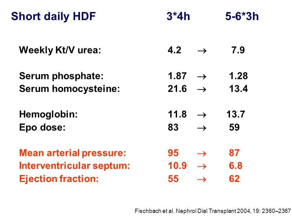 Short daily HDF 3*4h 5-6*3h Weekly Kt/V urea: 4.2 7.9 Serum phosphate: 1.87 1.28 Serum homocysteine: 21.6 13.4 Hemoglobin: 11.8 13.7 Epo dose: 83 59 M
