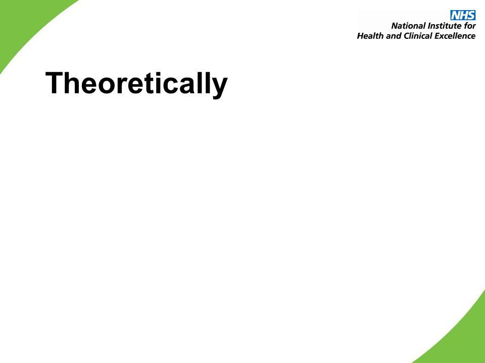 Theoretically