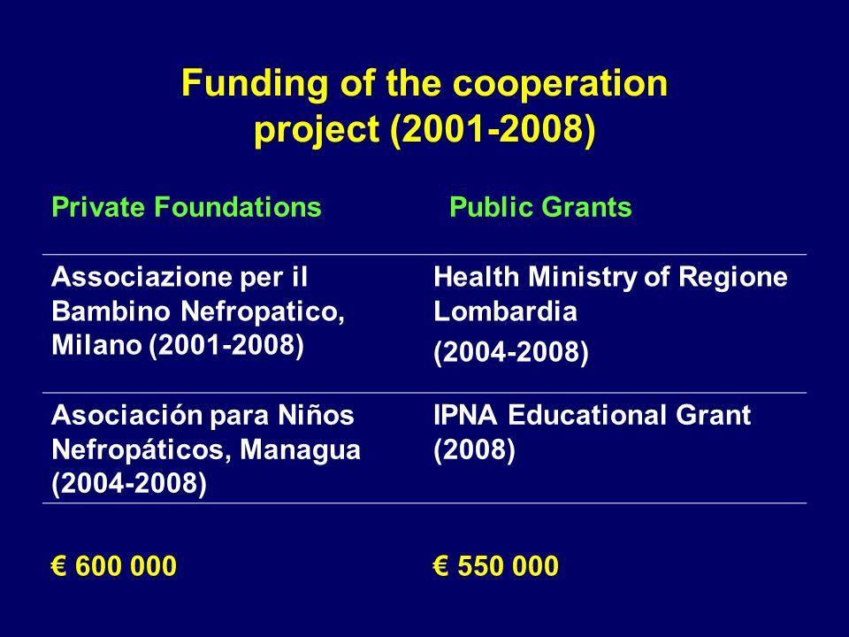 Funding of the cooperation project (2001-2008) Private Foundations Public Grants Associazione per il Bambino Nefropatico, Milano (2001-2008) Health Ministry of Regione Lombardia (2004-2008) Asociación para Niños Nefropáticos, Managua (2004-2008) IPNA Educational Grant (2008) 600 000 550 000