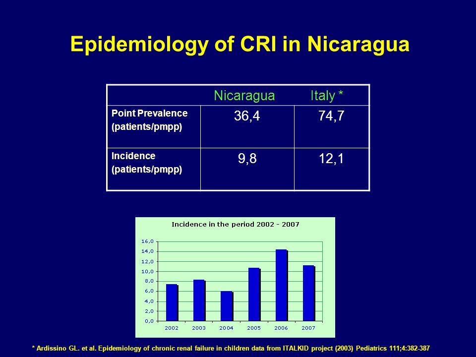 Epidemiology of CRI in Nicaragua * Ardissino GL. et al.