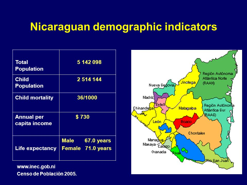 Nicaraguan demographic indicators Total Population Child Population Child mortality 36/1000 Annual per capita income $ 730 Life expectancy Male 67.0 years Female 71.0 years   Censo de Poblaciòn 2005.
