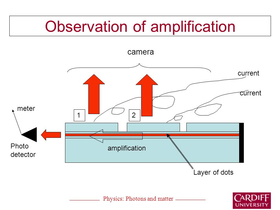 Observation of amplification Physics: Photons and matter current camera meter Photo detector amplification Layer of dots 12