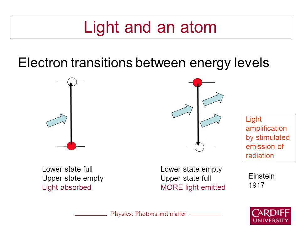 Light and an atom Electron transitions between energy levels Lower state full Upper state empty Light absorbed Lower state empty Upper state full MORE light emitted Light amplification by stimulated emission of radiation Einstein 1917